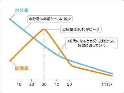 水分量と皮脂量の増減グラフ