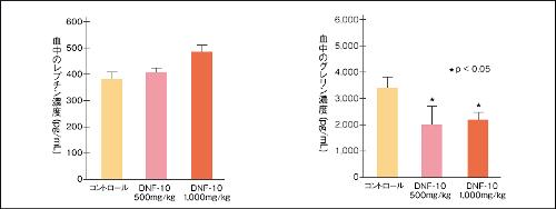 食欲抑制効果のデータ