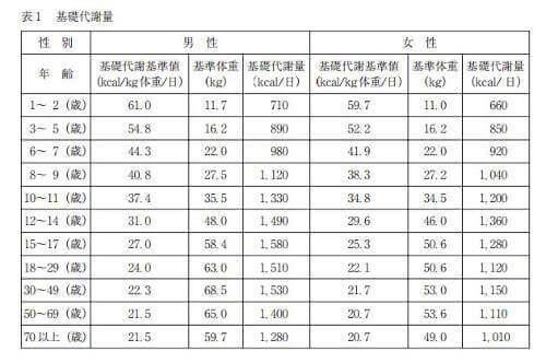 厚生労働省の基礎代謝表