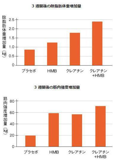 HMBとクレアチンの除脂肪体重と筋肉強度のグラフ