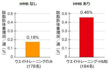HMBなしとありの除脂肪体重を比較したグラフ