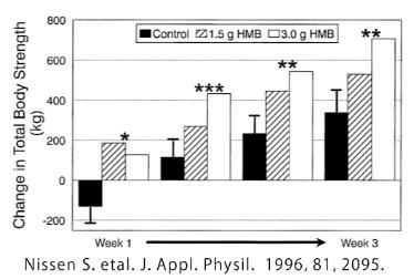 HMB1.5g摂取と3g摂取、プラセボの比較グラフ