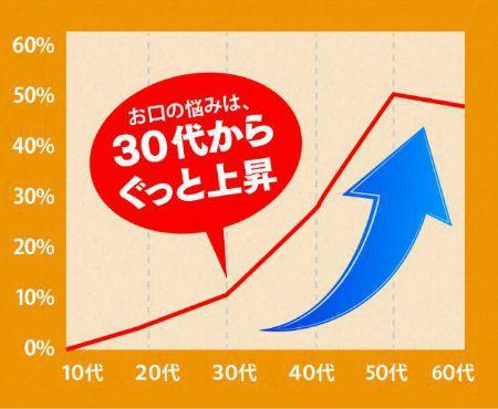 厚生労働省実態調査グラフ
