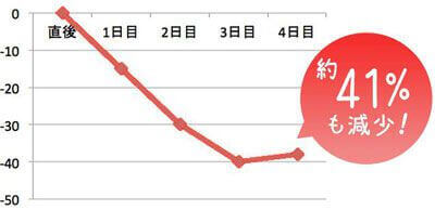 継続使用した結果のグラフ