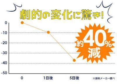 原料メーカーが調査した効果の折れ線グラフ