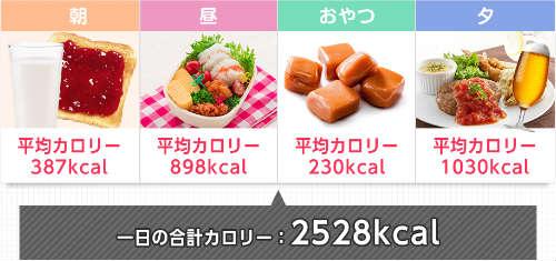 1日の食事メニュー例