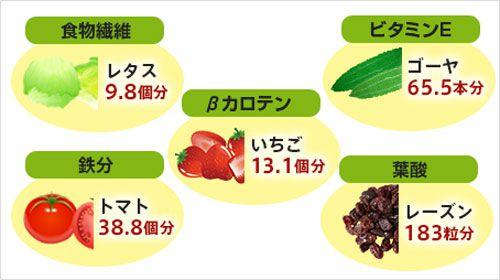 1包あたりに入った栄養素のインフォグラフ