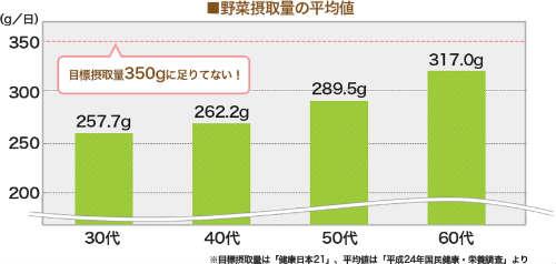 野菜摂取量の平均値の棒グラフ