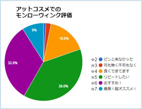 アットコスメでの評価円グラフ