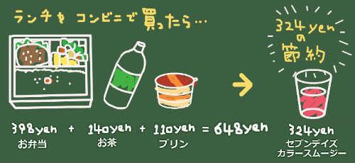 コンビニランチとセブンデイズカラースムージーの1食あたりの価格比較例
