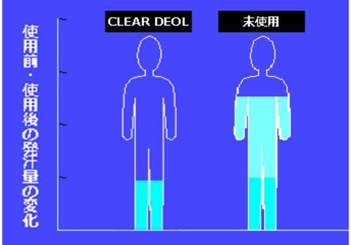 発汗量のイラストグラフ