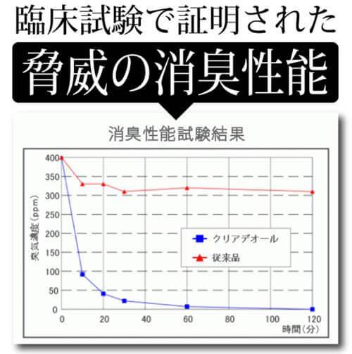 消臭性能試験結果折れ線グラフ