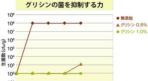 グリシンの菌を抑制する力のグラフ