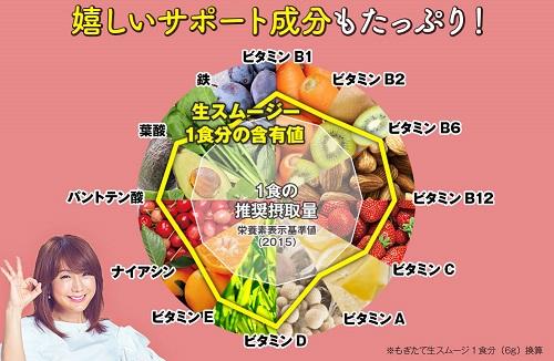 栄養含有量のグラフ