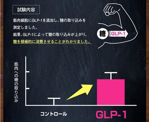 GLP-1試験結果の棒グラフ