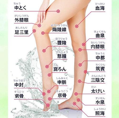 足ツボの位置の図解